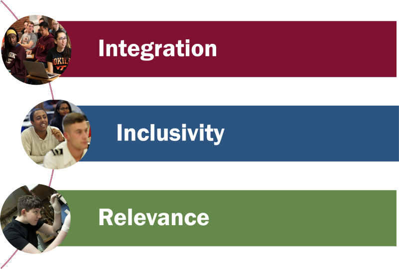Pathways Principles: Integration, Inclusivity, Relevance