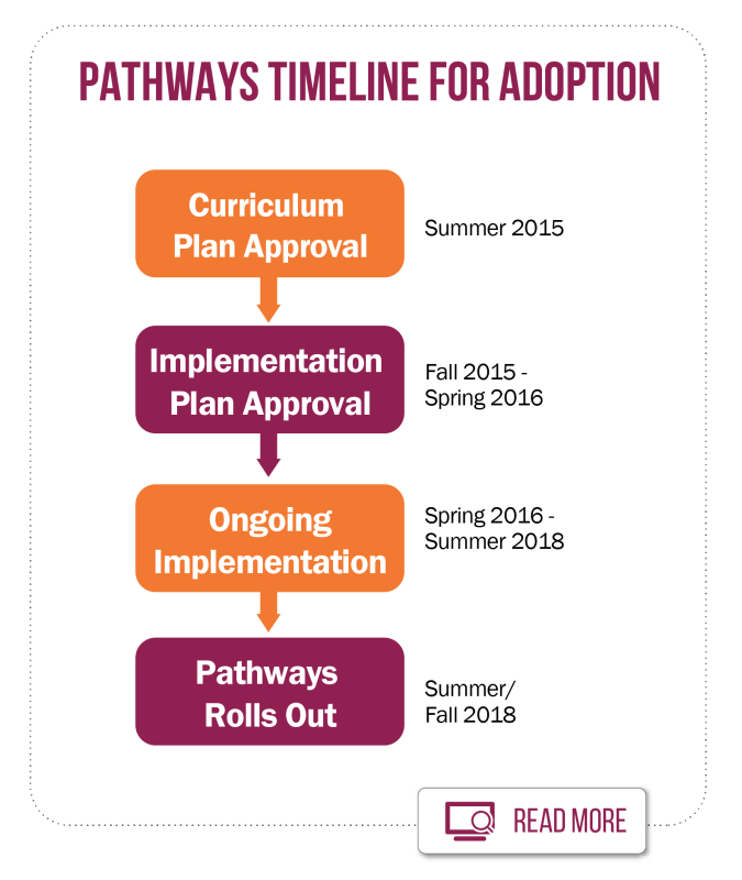 Pathways Timeline as it shows in the pdf linkd above